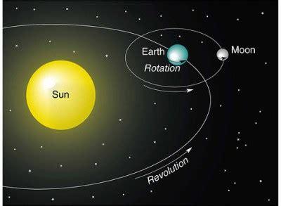 Siang Malam Venus akibat rotasi dan revolusi bumi jdsk