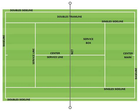 tennis court diagram tennis court dimension and layout sportscourtdimensions