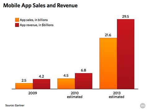 apple responsible for 99 4 of mobile app sales in 2009 updated ars technica