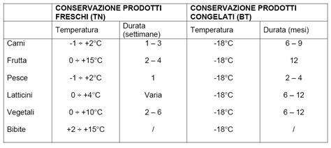 temperatura conservazione alimenti tavolo refrigerato daiquiri econom 4 porte 0 8