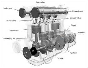 Exhaust System Of Ic Engine Pdf The Basics Of 4 Stroke Combustion Engines Xorl