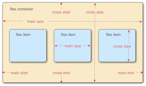 web layout container using css flexible boxes css mdn