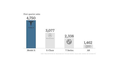 Tesla Sales Tesla Sales Beating Mercedes Bmw And Audi May 13 2013