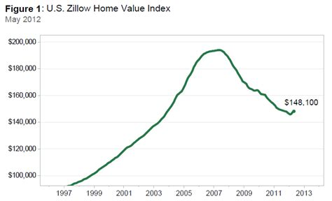 zillow house values zillow house values real estate 28 images real estate investment news this week