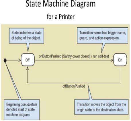draw state machine diagram draw state machine diagram for a printer