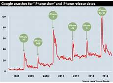 Cell Phone Release Dates