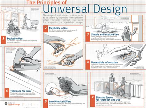 design accessibility guidelines accessibility policy universal design accessibility
