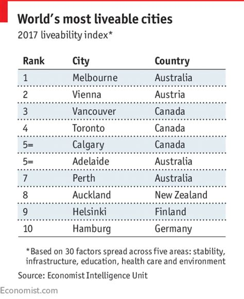 find out where s the most liveable cities in africa the economist global liveability index 2017 melbourne