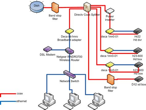 directv whole home dvr service wiring diagram wiring