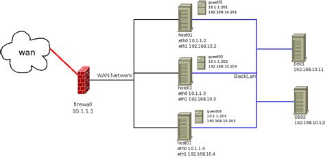 network layout with firewall firewall vmware server 1 0 x guest with iptables on the