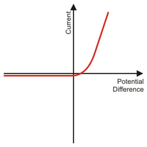 resistance with diode current potential difference graphs mrcorfe