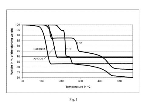 Thermal Decomposition Of Sodium Hydrogen Carbonate Essay by Patent Us20130139838 Cigarette Paper A High Diffusion Capacity During Thermal