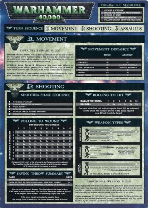 warhammer 3rd edition card template turn sequence reference card cards from warhammer 40 000