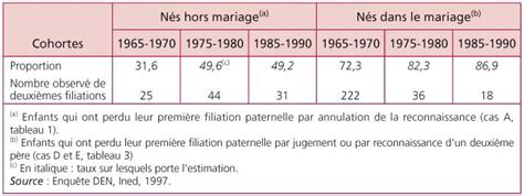 Filiation paternelle hors marriage equality