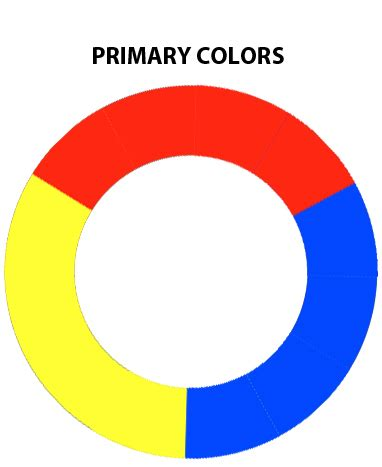 primary color primary color wheel by the arkz on deviantart