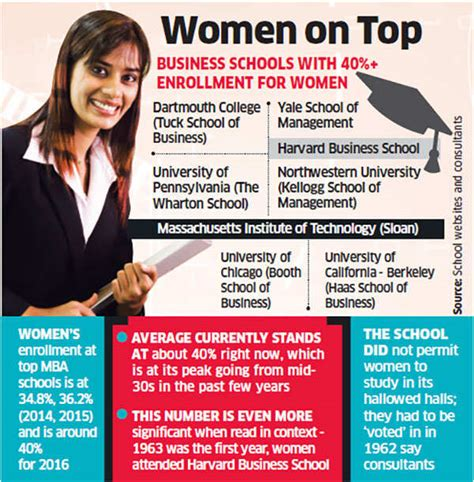 Gender Representation Top 10 Mba Programs by It 226 S At Global B Schools Leadership