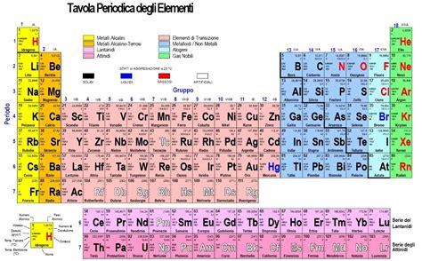 tavola periodia sys tech italia tavola periodica degli elementi