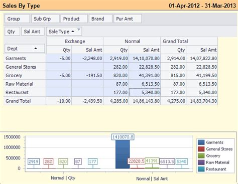 Report Writing Software In Mis by Fusionretail Analytics Powerful Mis Reports For Your Retail And Pos Store