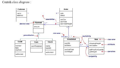 urutan membuat uml dunia ilmu unified modeling language uml