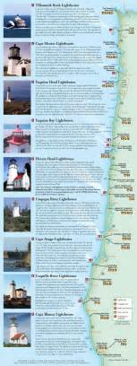 lighthouses of the oregon coast