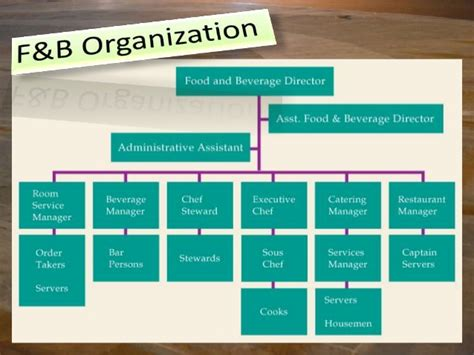 Kitchen Hierarchy Definition Food And Beverage Definition