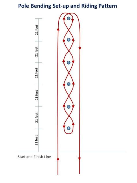english pattern races pole bending setup and pattern horses pinterest