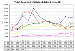 Us Electric Car Sales Statistics U S Hybrid Car Sales In March Not At All Treehugger