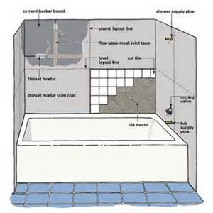 how to tile a bathroom overview how to tile around a tub this old house