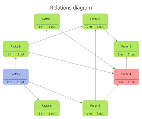 process relationship diagram entity relationship diagram symbols entity relationship