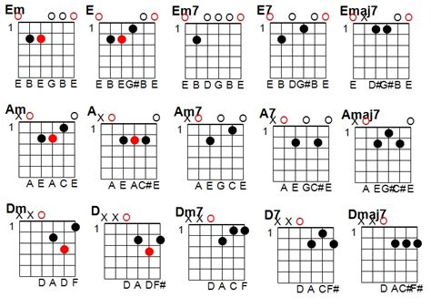 bar chord diagrams guide to barre chords end of the