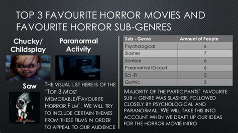horror film questionnaire media horror questionnaire results and target audience profiles