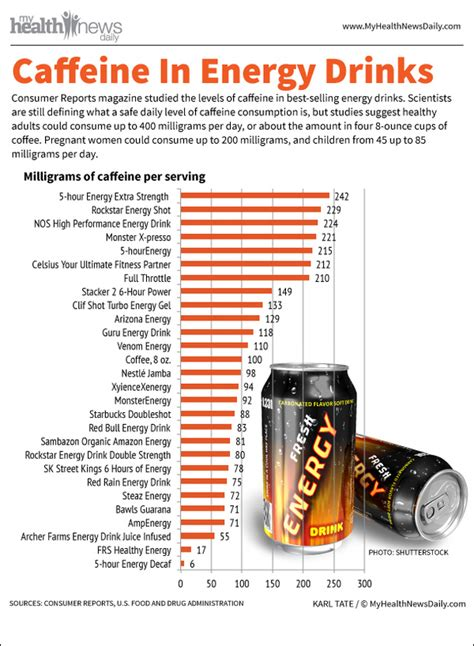 energy drink caffeine chart top 5 energy drinks infographics infographics graphs net