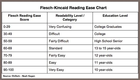 Flesch Kincaid Grade Level Chart   Motorcycle Review and