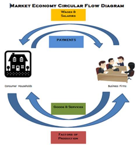 exle of market economy understanding the economy mrs searle
