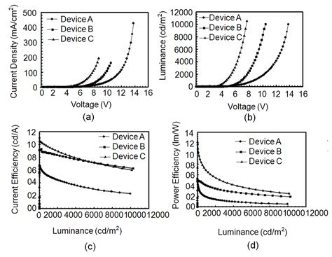 high extraction efficiency nanopatterned organic light emitting diode high efficiency phosphorescent organic light emitting