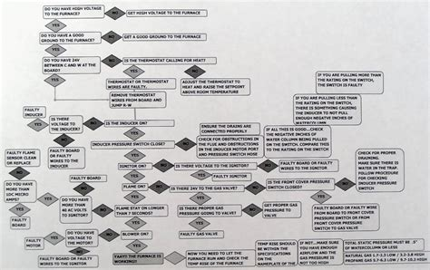 air conditioning troubleshooting flowchart air conditioning and heat troubleshooting simplified