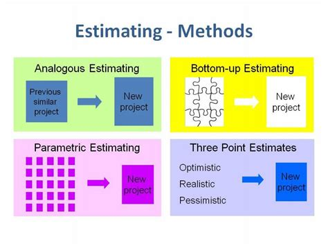 three types of construction estimating techniques apex project estimation techniques for greater management