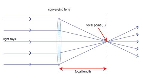 converging lens diagram 10sc1 p1 rev 1 5 explain how to measure the focal length