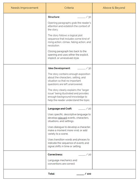 College Letter Grade Values How To Turn Rubric Scores Into Grades Cult Of Pedagogy