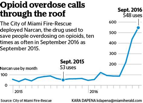Opioid Detox South Florida by Miami S Overtown Neighborhood Ground Zero For Opioid