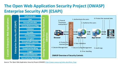 application design security sn security architecture for mobile computing and iot