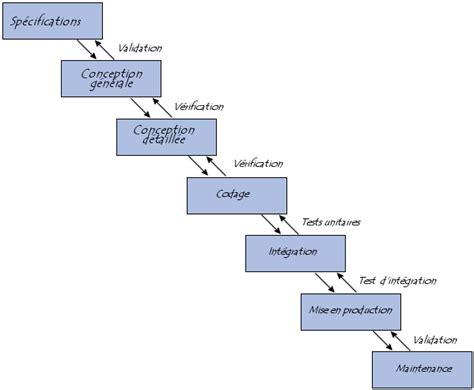 Modèle En Cascade Génie Logiciel