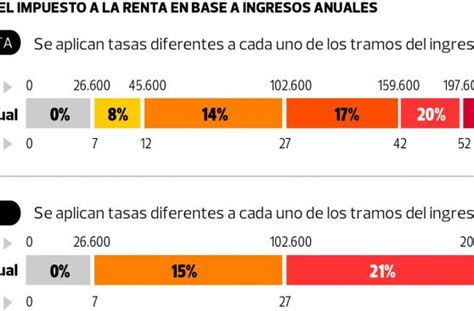 calculo de impuesto a la renta de cuarta quinta 2015 calculo de impuesto a la renta de cuarta y quinta