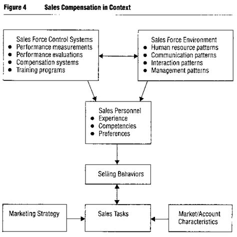 sales commision structure template sales commission structure template for managers tools