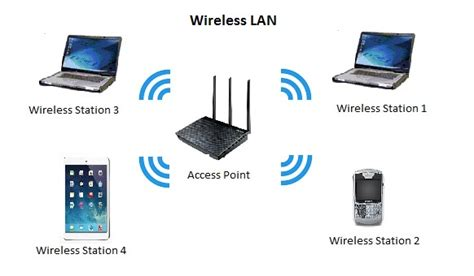 Wifi Lan wireless lan wlan accolade wireless
