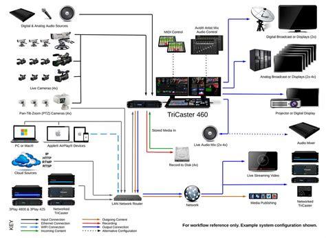 church sound system setup diagram newtek tricaster 460