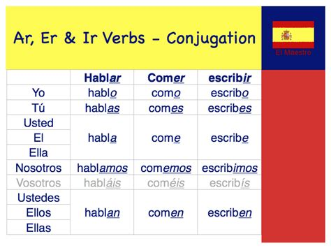 spanish word table 800 x 600 183 85 kb 183 png spanish ar verb conjugation chart