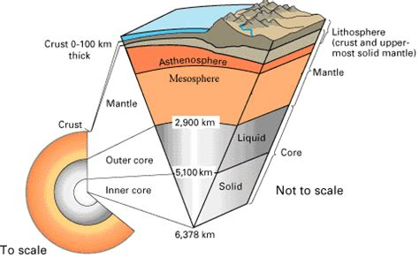 section of the lithosphere that carries crust lecture 1 lithosphere asthenosphere and archimedes