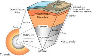 Section Of Lithosphere That Carries Crust lecture 1 lithosphere asthenosphere and archimedes
