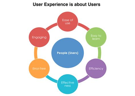 design thinking overrated user experience 5e focus on users marketing style